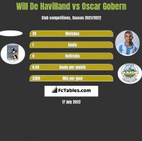 Will De Havilland vs Oscar Gobern h2h player stats