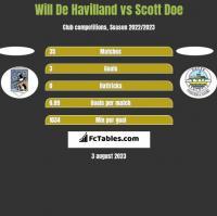 Will De Havilland vs Scott Doe h2h player stats