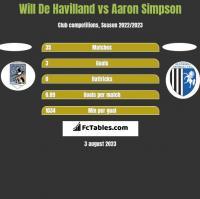 Will De Havilland vs Aaron Simpson h2h player stats