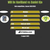 Will De Havilland vs Daniel Ojo h2h player stats