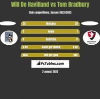 Will De Havilland vs Tom Bradbury h2h player stats