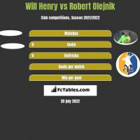 Will Henry vs Robert Olejnik h2h player stats