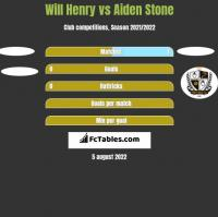 Will Henry vs Aiden Stone h2h player stats