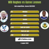 Will Hughes vs Aaron Lennon h2h player stats