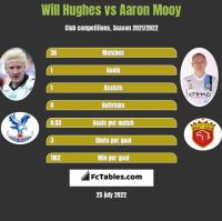 Will Hughes vs Aaron Mooy h2h player stats