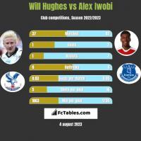 Will Hughes vs Alex Iwobi h2h player stats