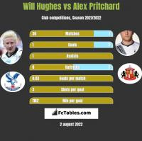 Will Hughes vs Alex Pritchard h2h player stats