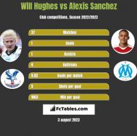 Will Hughes vs Alexis Sanchez h2h player stats