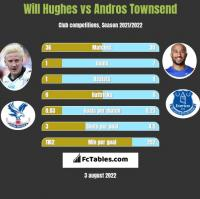 Will Hughes vs Andros Townsend h2h player stats