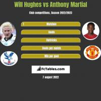 Will Hughes vs Anthony Martial h2h player stats
