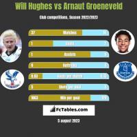 Will Hughes vs Arnaut Groeneveld h2h player stats