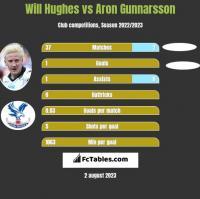 Will Hughes vs Aron Gunnarsson h2h player stats