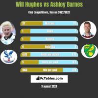 Will Hughes vs Ashley Barnes h2h player stats
