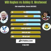 Will Hughes vs Ashley R. Westwood h2h player stats