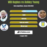Will Hughes vs Ashley Young h2h player stats