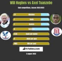 Will Hughes vs Axel Tuanzebe h2h player stats