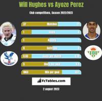 Will Hughes vs Ayoze Perez h2h player stats