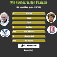 Will Hughes vs Ben Pearson h2h player stats