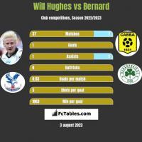 Will Hughes vs Bernard h2h player stats