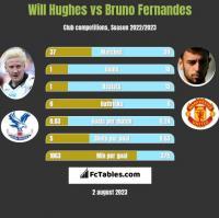 Will Hughes vs Bruno Fernandes h2h player stats