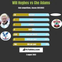 Will Hughes vs Che Adams h2h player stats