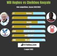 Will Hughes vs Cheikhou Kouyate h2h player stats
