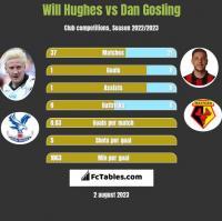 Will Hughes vs Dan Gosling h2h player stats