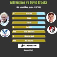 Will Hughes vs David Brooks h2h player stats