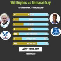 Will Hughes vs Demarai Gray h2h player stats