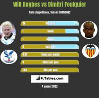 Will Hughes vs Dimitri Foulquier h2h player stats