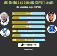 Will Hughes vs Dominic Calvert-Lewin h2h player stats