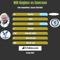 Will Hughes vs Emerson h2h player stats