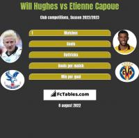 Will Hughes vs Etienne Capoue h2h player stats