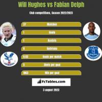 Will Hughes vs Fabian Delph h2h player stats