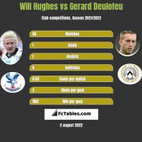 Will Hughes vs Gerard Deulofeu h2h player stats
