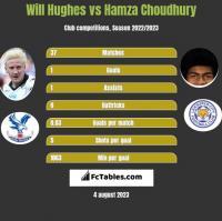 Will Hughes vs Hamza Choudhury h2h player stats