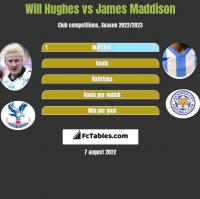 Will Hughes vs James Maddison h2h player stats