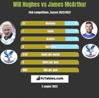 Will Hughes vs James McArthur h2h player stats