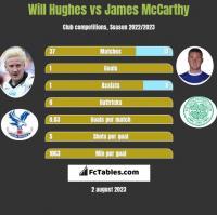 Will Hughes vs James McCarthy h2h player stats