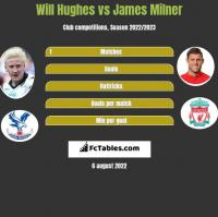 Will Hughes vs James Milner h2h player stats