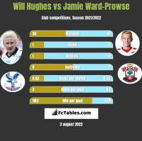 Will Hughes vs Jamie Ward-Prowse h2h player stats