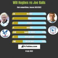 Will Hughes vs Joe Ralls h2h player stats