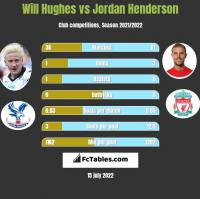 Will Hughes vs Jordan Henderson h2h player stats