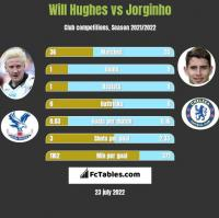 Will Hughes vs Jorginho h2h player stats