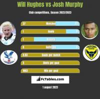 Will Hughes vs Josh Murphy h2h player stats