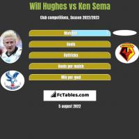 Will Hughes vs Ken Sema h2h player stats