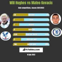 Will Hughes vs Mateo Kovacic h2h player stats