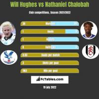 Will Hughes vs Nathaniel Chalobah h2h player stats