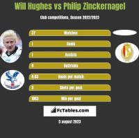 Will Hughes vs Philip Zinckernagel h2h player stats