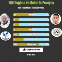 Will Hughes vs Roberto Pereyra h2h player stats